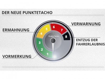 Neues Punktesystem: Änderungen für Kraftfahrer