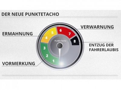 Neues Punktesystem und neue Tilgungsfristen ab dem 1. Mai 2014