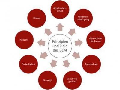 10 Tipps zum Betrieblichen Eingliederungsmanagement